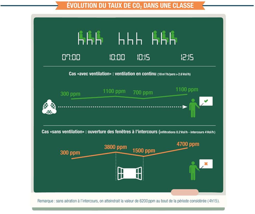 Évolution du taux de CO2
